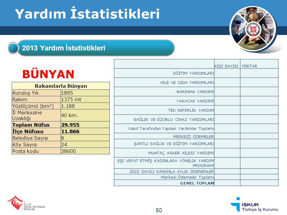 Yardım İstatistikleri 2013 Yardım İstatistikleri BÜNYAN Rakamlarla Bünyan Kuruluş Yılı1895 Rakım1375 mt Yüzölçümü (km 2 )1.188 İl Merkezine Uzaklığı 40 km.