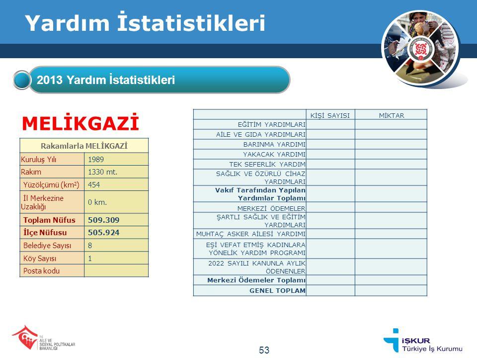 Yardım İstatistikleri 2013 Yardım İstatistikleri MELİKGAZİ Rakamlarla MELİKGAZİ Kuruluş Yılı 1989 Rakım 1330 mt.