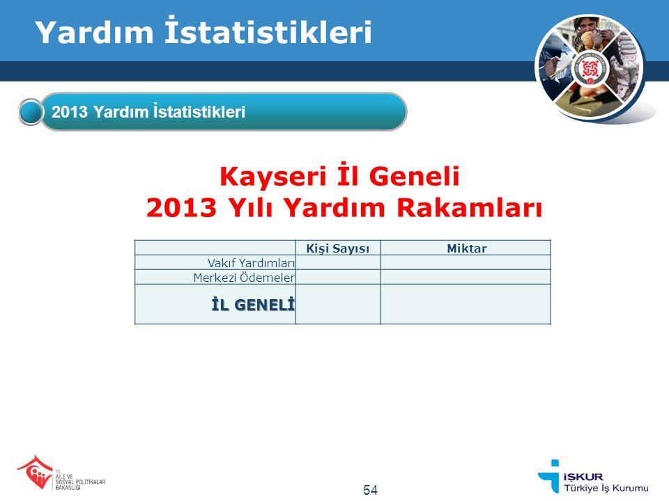 Yardım İstatistikleri 2013 Yardım İstatistikleri Kayseri İl Geneli 2013 Yılı Yardım Rakamları Kişi Sayısı Miktar Vakıf Yardımları Merkezi Ödemeler İL GENELİ 54