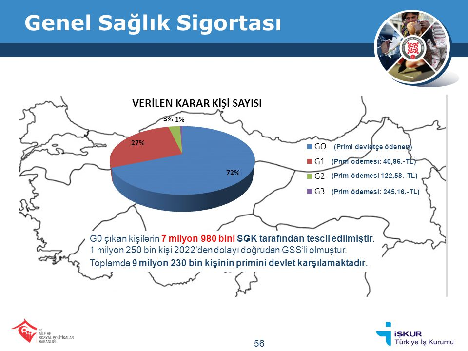 Sosyal Yardımlar SOSYAL HARCAMALAR 57