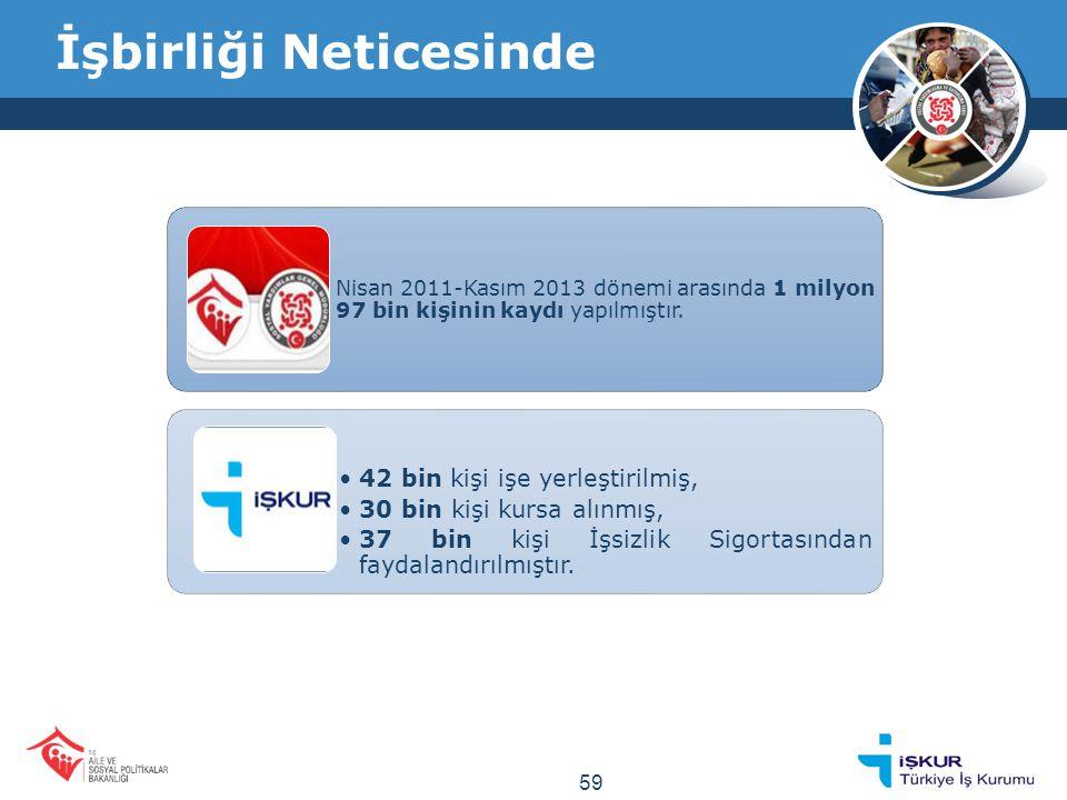 İşbirliği Neticesinde Nisan 2011-Kasım 2013 dönemi arasında 1 milyon 97 bin kişinin kaydı yapılmıştır.