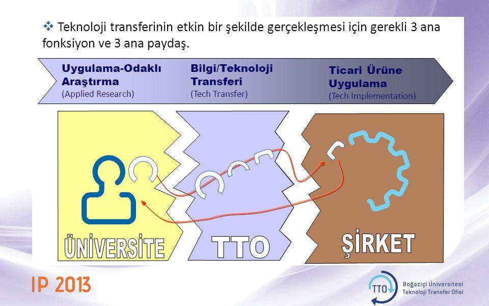  Teknoloji transferinin etkin bir şekilde gerçekleşmesi için gerekli 3 ana fonksiyon ve 3 ana paydaş.