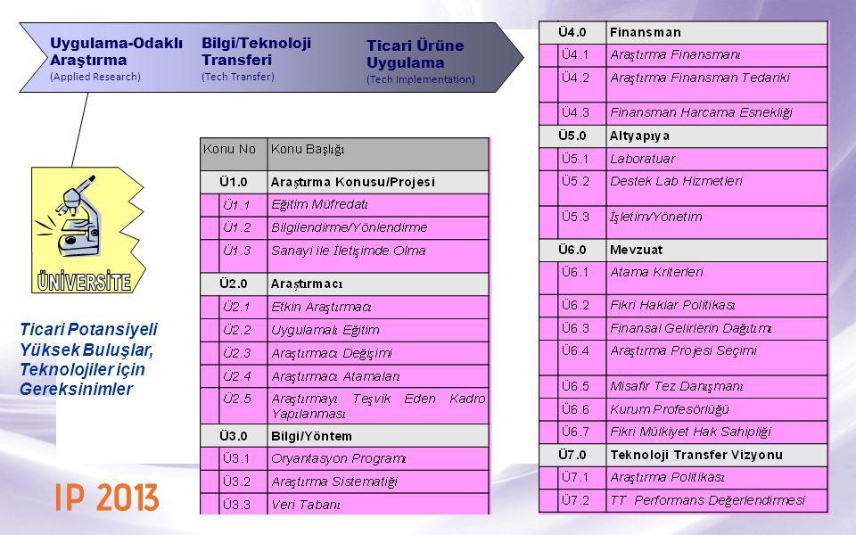 Uygulama-Odaklı Araştırma (Applied Research) Bilgi/Teknoloji Transferi (Tech Transfer) Ticari Ürüne Uygulama (Tech Implementation) Ticari Potansiyeli Yüksek Buluşlar, Teknolojiler için Gereksinimler
