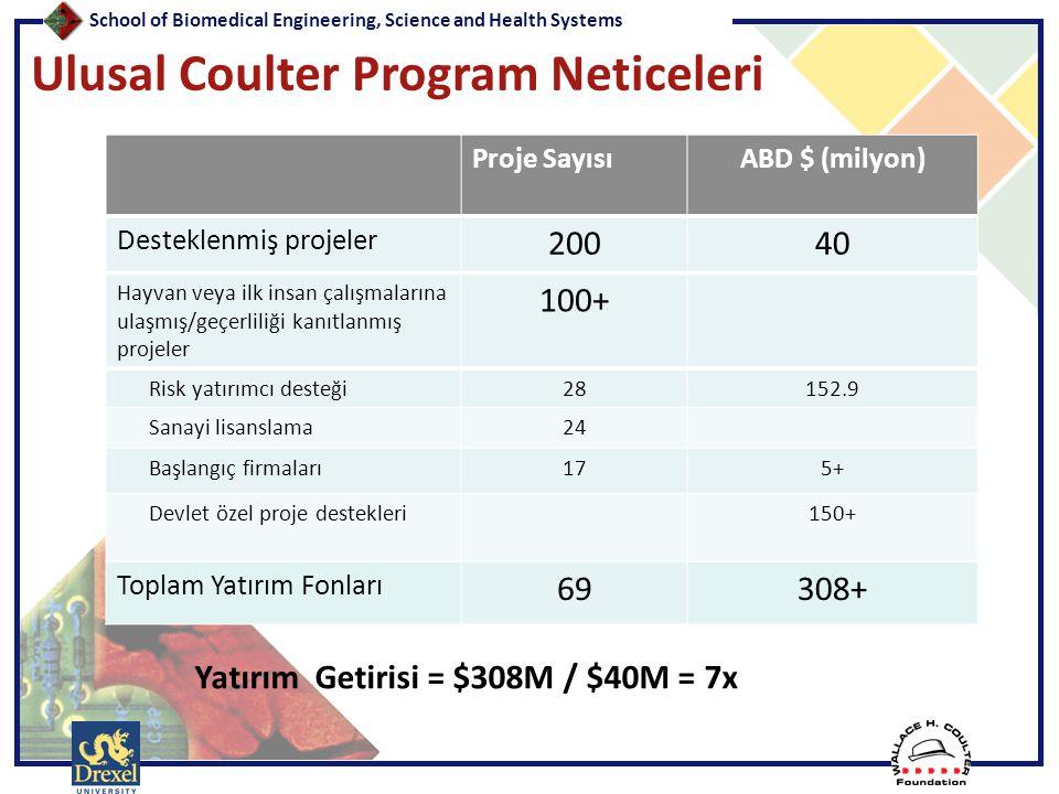 Ulusal Coulter Program Neticeleri Proje SayısıABD $ (milyon) Desteklenmiş projeler 20040 Hayvan veya ilk insan çalışmalarına ulaşmış/geçerliliği kanıt