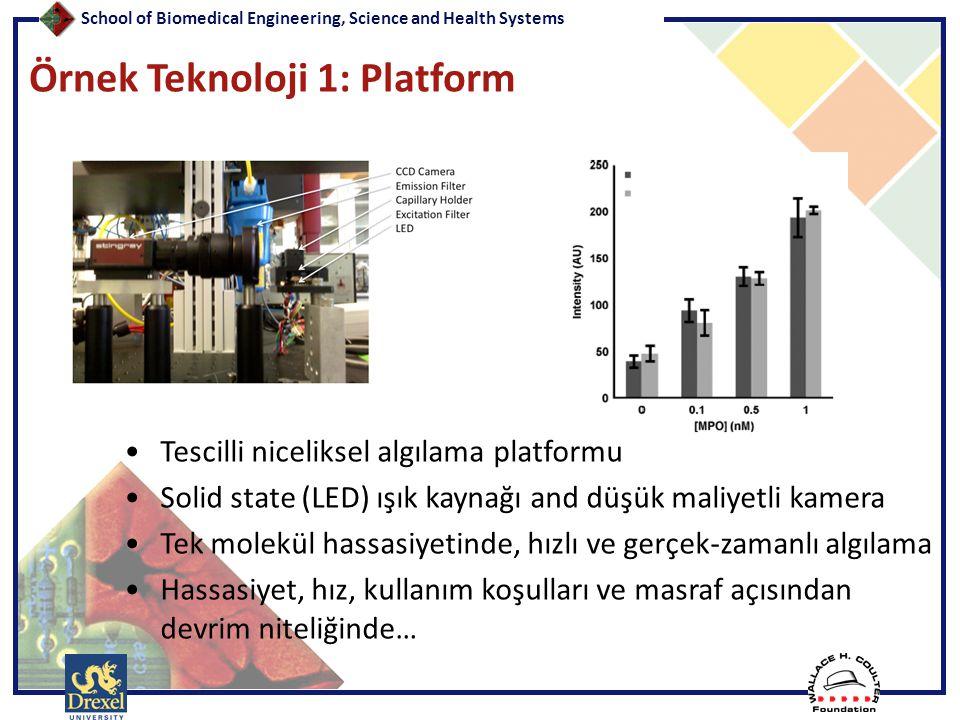 School of Biomedical Engineering, Science and Health Systems Örnek Teknoloji 1: Platform •Tescilli niceliksel algılama platformu •Solid state (LED) ış
