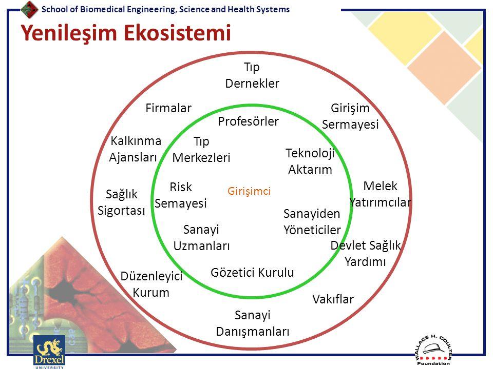 School of Biomedical Engineering, Science and Health Systems Yenileşim Ekosistemi Girişimci Gözetici Kurulu Teknoloji Aktarım Tıp Merkezleri Profesörl