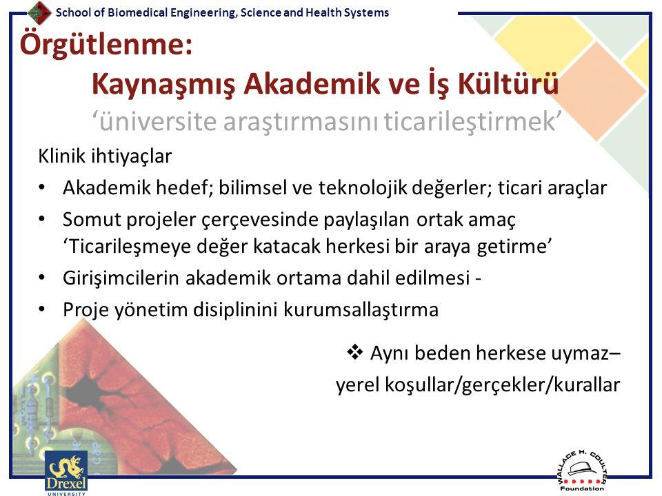School of Biomedical Engineering, Science and Health Systems Teşekkürler… Banu Onaral, Ph.D.