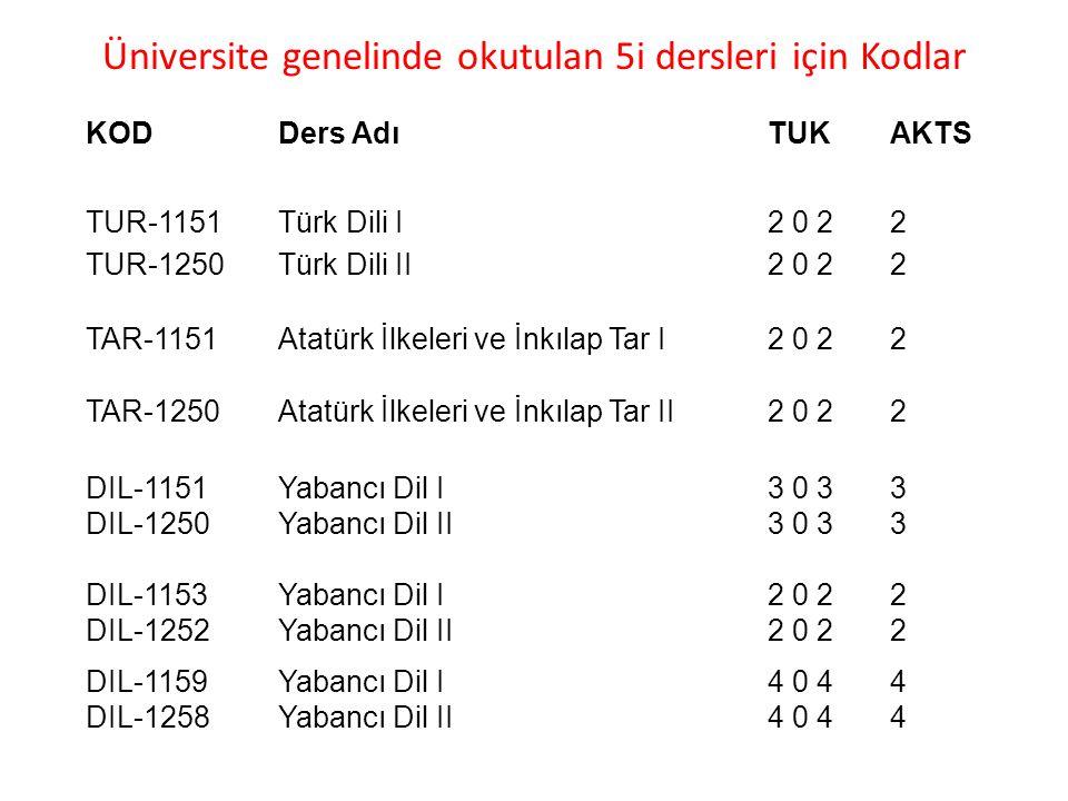 Üniversite genelinde okutulan 5i dersleri için Kodlar KODDers AdıTUKAKTS TUR-1151 Türk Dili I 2 0 2 2 TUR-1250Türk Dili II2 0 22 TAR-1151Atatürk İlkeleri ve İnkılap Tar I2 0 22 TAR-1250Atatürk İlkeleri ve İnkılap Tar II2 0 22 DIL-1151Yabancı Dil I3 0 33 DIL-1250Yabancı Dil II3 0 33 DIL-1153 Yabancı Dil I 2 0 2 2 DIL-1252Yabancı Dil II2 0 22 DIL-1159Yabancı Dil I4 0 44 DIL-1258Yabancı Dil II4 0 44