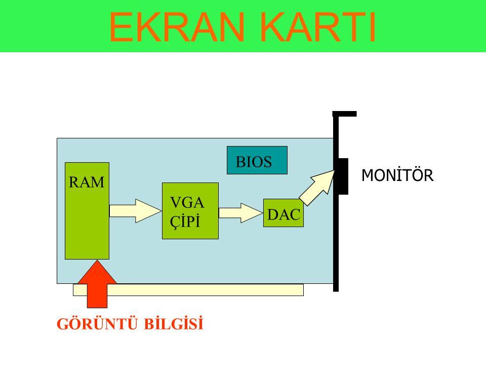 EKRAN KARTI RAM VGA ÇİPİ DAC BIOS GÖRÜNTÜ BİLGİSİ MONİTÖR