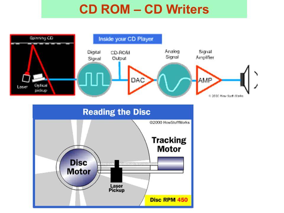CD ROM – CD Writers
