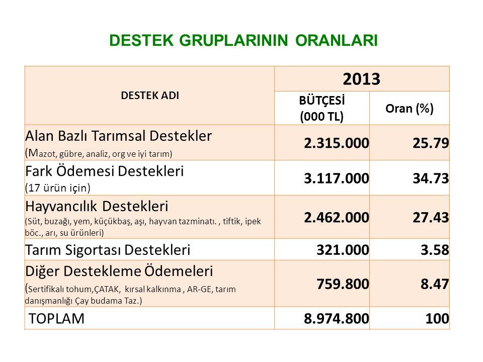 DESTEK ADI 2013 BÜTÇESİ (000 TL) Oran (%) Alan Bazlı Tarımsal Destekler (M azot, gübre, analiz, org ve iyi tarım) 2.315.00025.79 Fark Ödemesi Destekle