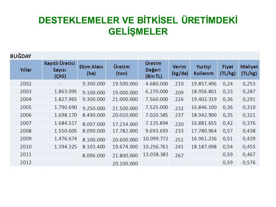 DESTEKLEMELER VE BİTKİSEL ÜRETİMDEKİ GELİŞMELER BUĞDAY Yıllar Kayıtlı Üretici Sayısı (ÇKS) Ekim Alanı (ha) Üretim (ton) Üretim Değeri (Bin TL) Verim (