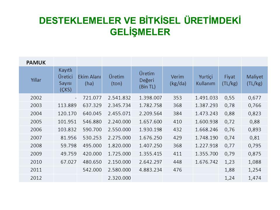 DESTEKLEMELER VE BİTKİSEL ÜRETİMDEKİ GELİŞMELER PAMUK Yıllar Kayıtlı Üretici Sayısı (ÇKS) Ekim Alanı (ha) Üretim (ton) Üretim Değeri (Bin TL) Verim (k