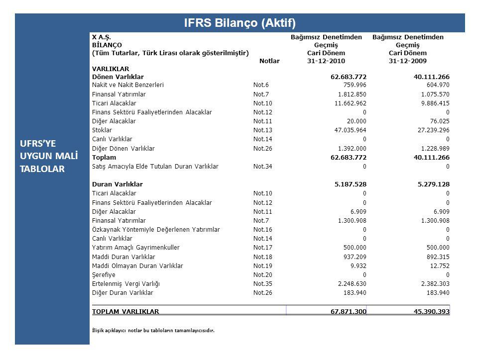 UFRS'YE UYGUN MALİ TABLOLAR IFRS Bilanço (Aktif) X A.Ş.Bağımsız Denetimden BİLANÇOGeçmiş (Tüm Tutarlar, Türk Lirası olarak gösterilmiştir)Cari Dönem N