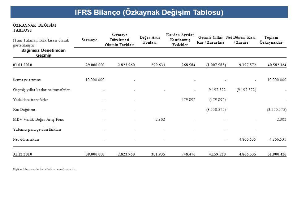 IFRS Bilanço (Özkaynak Değişim Tablosu) ÖZKAYNAK DEĞİŞİM TABLOSU (Tüm Tutarlar, Türk Lirası olarak gösterilmiştir) Sermaye Sermaye Düzeltmesi Olumlu F