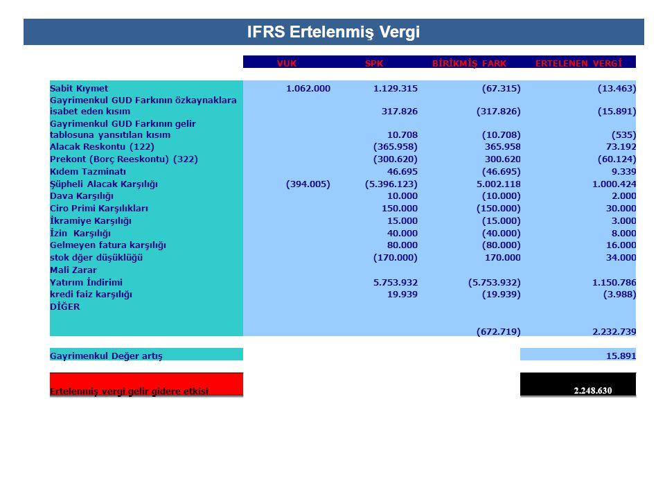 IFRS Ertelenmiş Vergi VUKSPKBİRİKMİŞ FARKERTELENEN VERGİ Sabit Kıymet1.062.0001.129.315(67.315)(13.463) Gayrimenkul GUD Farkının özkaynaklara isabet e