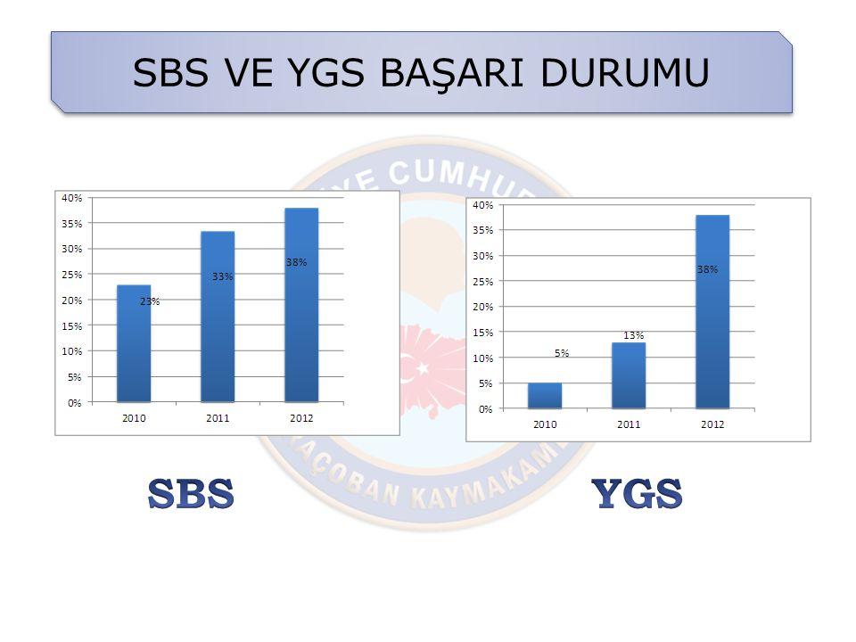 SBS VE YGS BAŞARI DURUMU