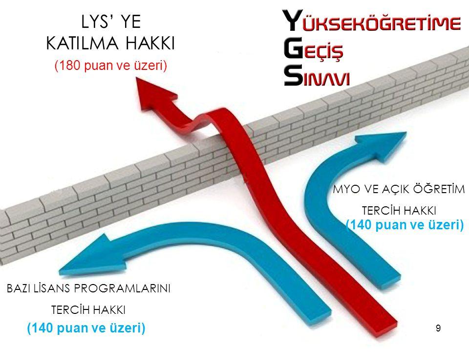LYS' YE KATILMA HAKKI (180 puan ve üzeri) BAZI LİSANS PROGRAMLARINI TERCİH HAKKI (140 puan ve üzeri) MYO VE AÇIK ÖĞRETİM TERCİH HAKKI (140 puan ve üze