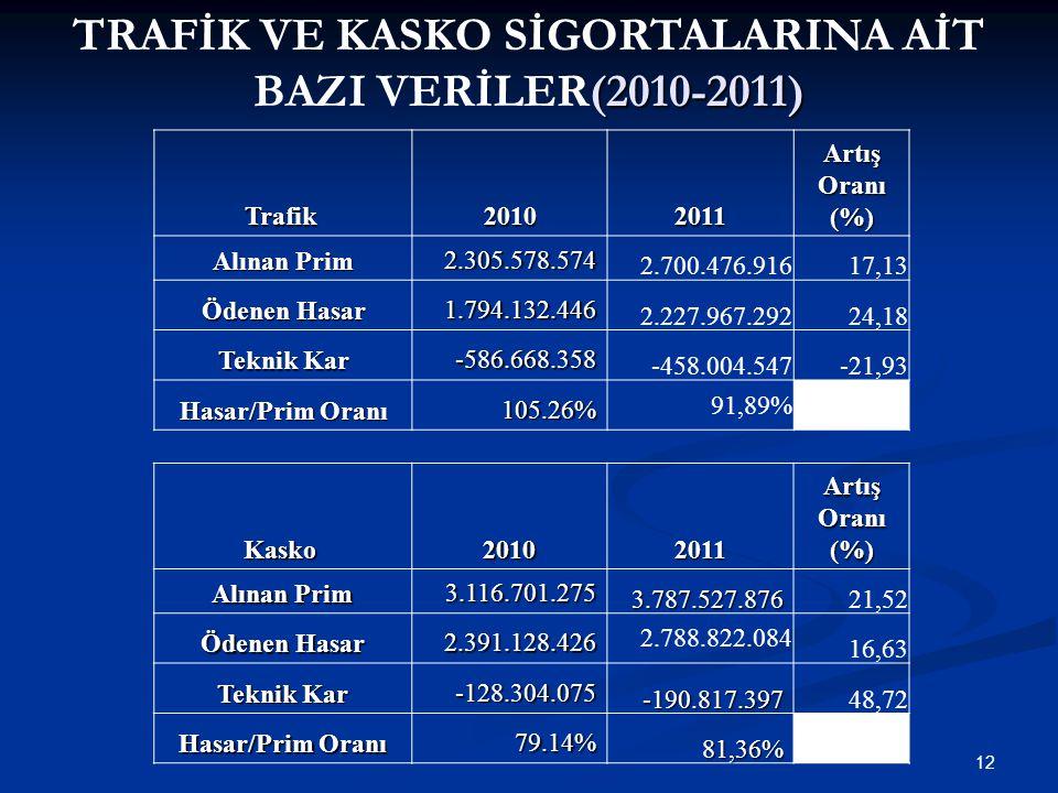 12 (2010-2011) TRAFİK VE KASKO SİGORTALARINA AİT BAZI VERİLER(2010-2011) Trafik 20102011 Artış Oranı (%) Alınan Prim 2.305.578.574 2.700.476.91617,13