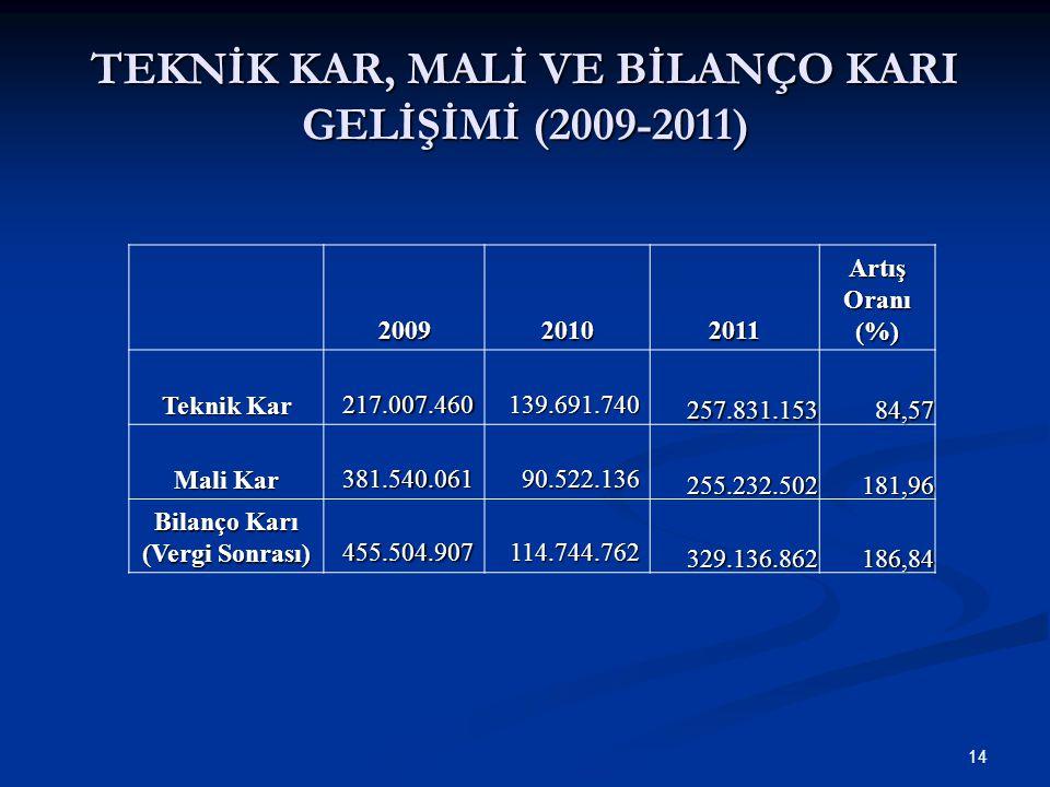 14 TEKNİK KAR, MALİ VE BİLANÇO KARI GELİŞİMİ (2009-2011) 200920102011 Artış Oranı (%) Teknik Kar 217.007.460139.691.740 257.831.15384,57 Mali Kar 381.