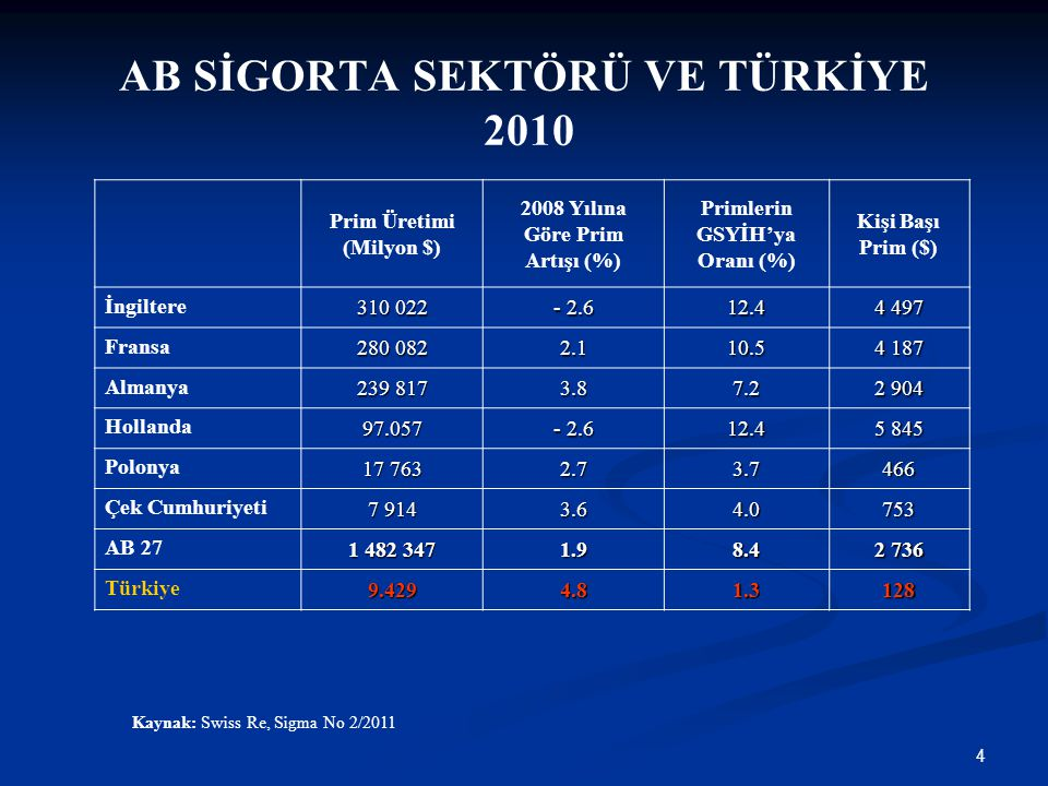 4 AB SİGORTA SEKTÖRÜ VE TÜRKİYE 2010 Kaynak: Swiss Re, Sigma No 2/2011 Prim Üretimi (Milyon $) 2008 Yılına Göre Prim Artışı (%) Primlerin GSYİH'ya Ora