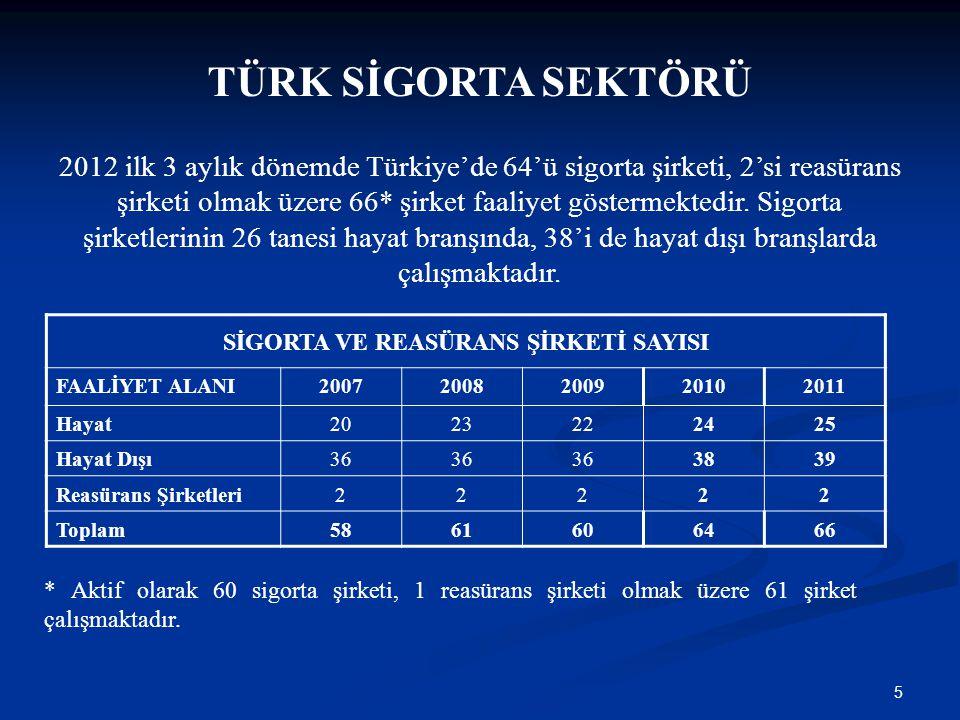 5 TÜRK SİGORTA SEKTÖRÜ 2012 ilk 3 aylık dönemde Türkiye'de 64'ü sigorta şirketi, 2'si reasürans şirketi olmak üzere 66* şirket faaliyet göstermektedir