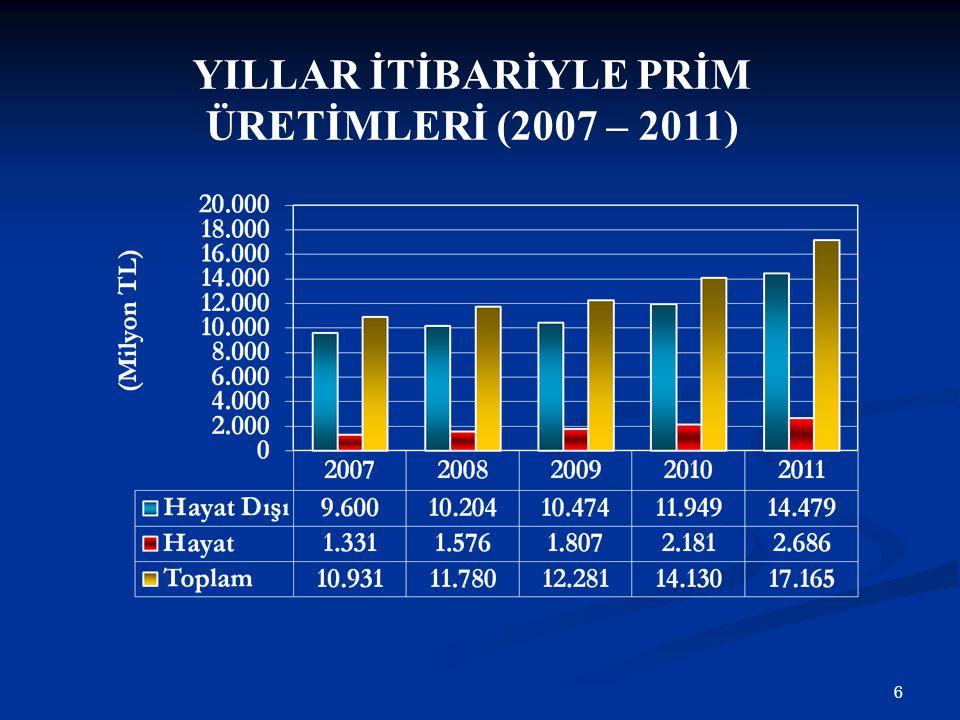 6 YILLAR İTİBARİYLE PRİM ÜRETİMLERİ (2007 – 2011)