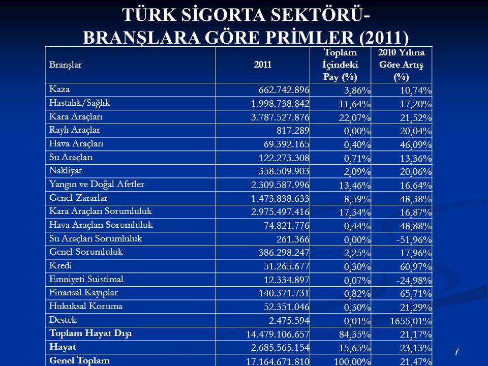 7 TÜRK SİGORTA SEKTÖRÜ- BRANŞLARA GÖRE PRİMLER (2011) Branşlar 2011 Toplam İçindeki Pay (%) 2010 Yılına Göre Artış (%) Kaza 662.742.896 3,86%10,74% Ha