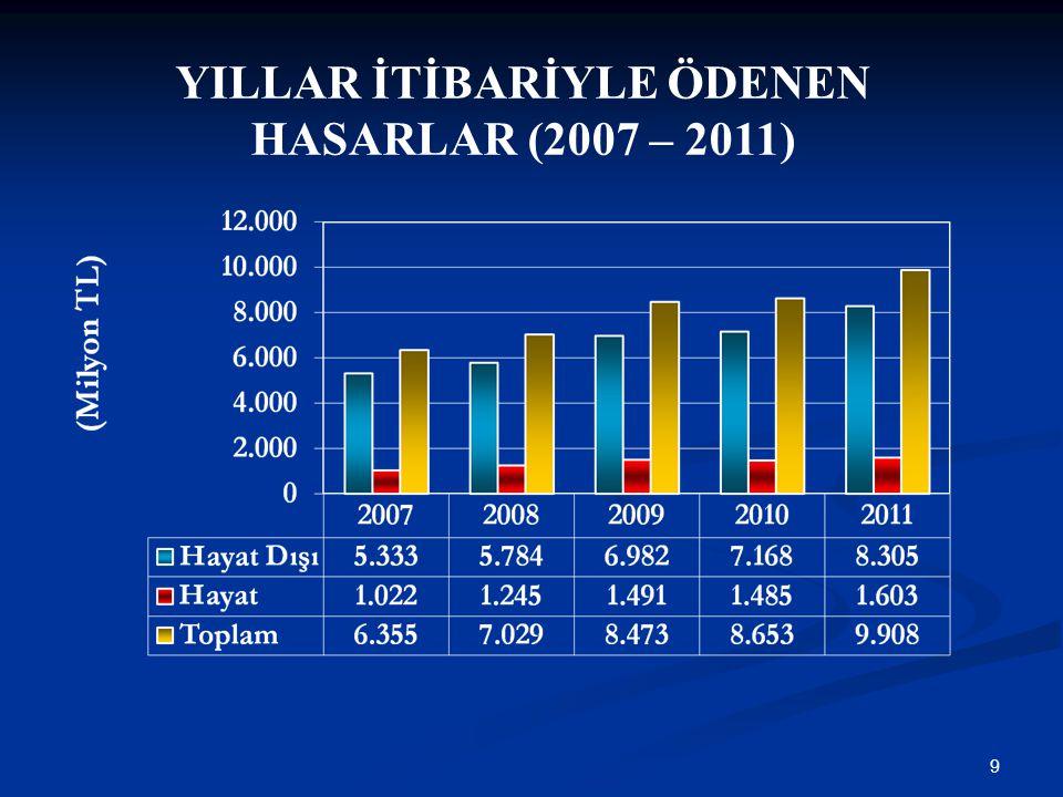 9 YILLAR İTİBARİYLE ÖDENEN HASARLAR (2007 – 2011)