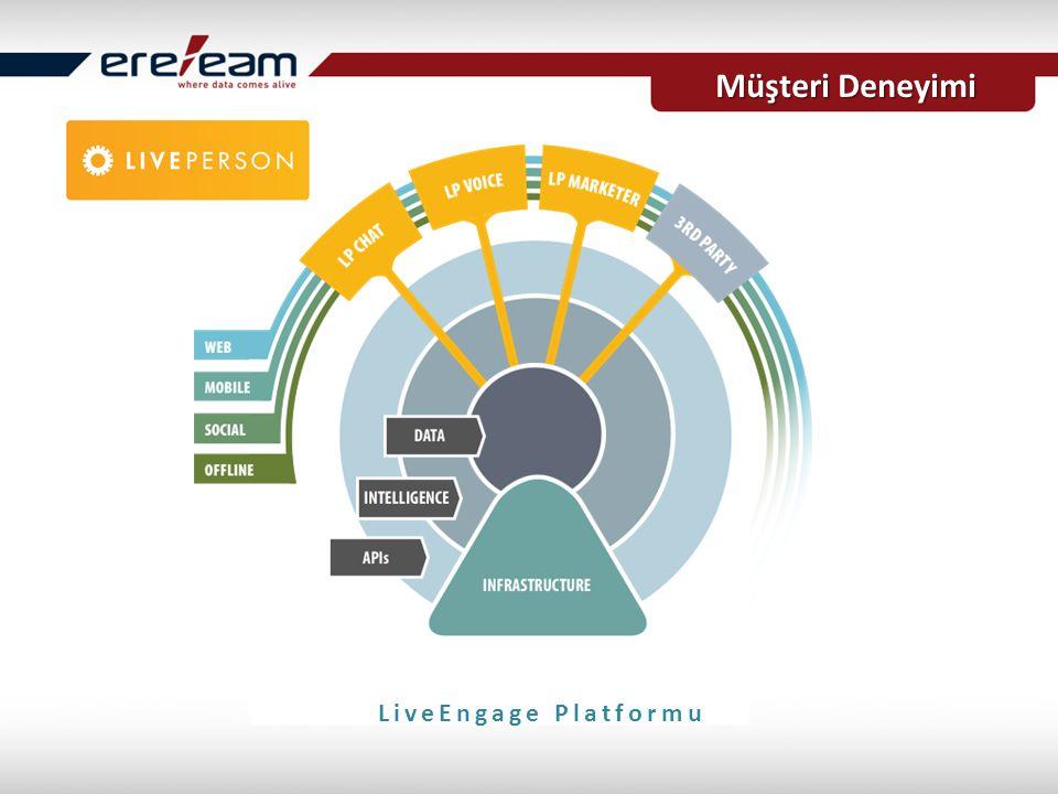 LiveEngage Platformu Müşteri Deneyimi