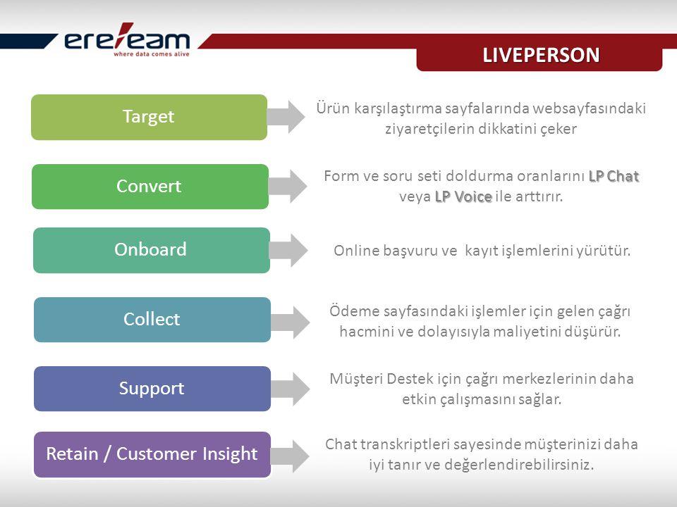 TargetConvertOnboardCollectSupportRetain / Customer Insight Ürün karşılaştırma sayfalarında websayfasındaki ziyaretçilerin dikkatini çeker LP Chat LP Voice Form ve soru seti doldurma oranlarını LP Chat veya LP Voice ile arttırır.