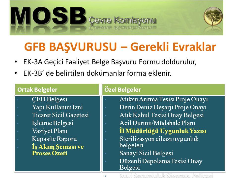 GFB BAŞVURUSU – Gerekli Evraklar • EK-3A Geçici Faaliyet Belge Başvuru Formu doldurulur, • EK-3B' de belirtilen dokümanlar forma eklenir. • ÇED Belges