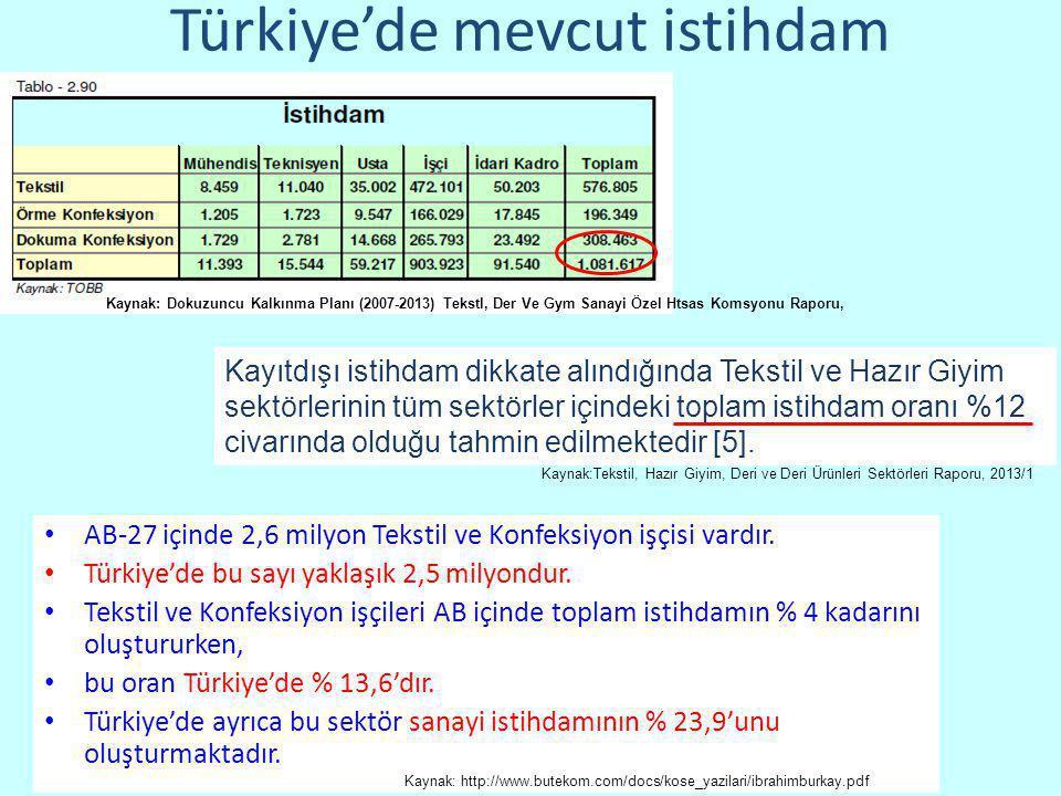 • AB-27 içinde 2,6 milyon Tekstil ve Konfeksiyon işçisi vardır. • Türkiye'de bu sayı yaklaşık 2,5 milyondur. • Tekstil ve Konfeksiyon işçileri AB için