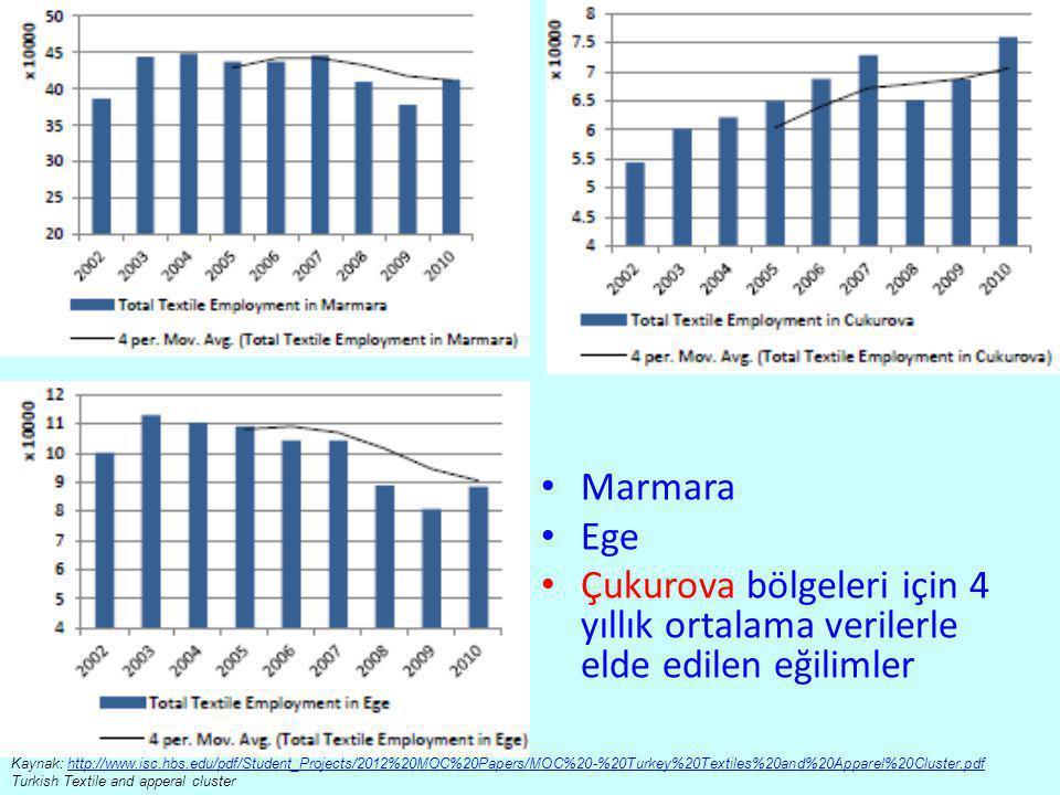 • Marmara • Ege • Çukurova bölgeleri için 4 yıllık ortalama verilerle elde edilen eğilimler Kaynak: http://www.isc.hbs.edu/pdf/Student_Projects/2012%2