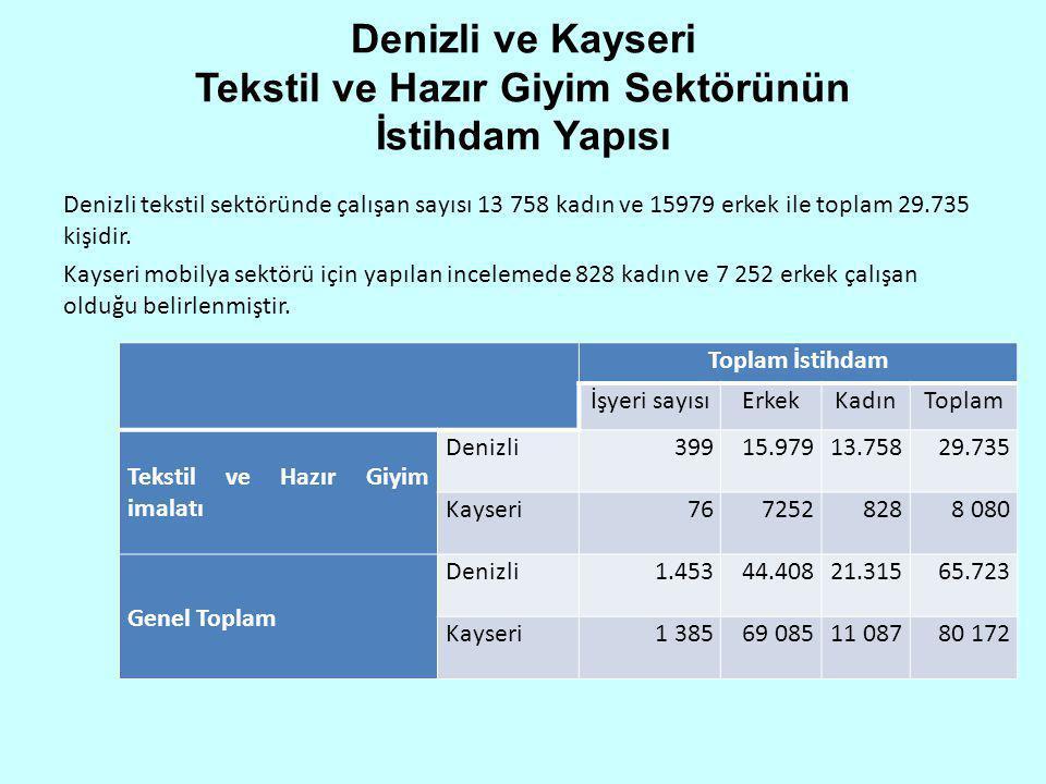 Denizli ve Kayseri Tekstil ve Hazır Giyim Sektörünün İstihdam Yapısı Denizli tekstil sektöründe çalışan sayısı 13 758 kadın ve 15979 erkek ile toplam