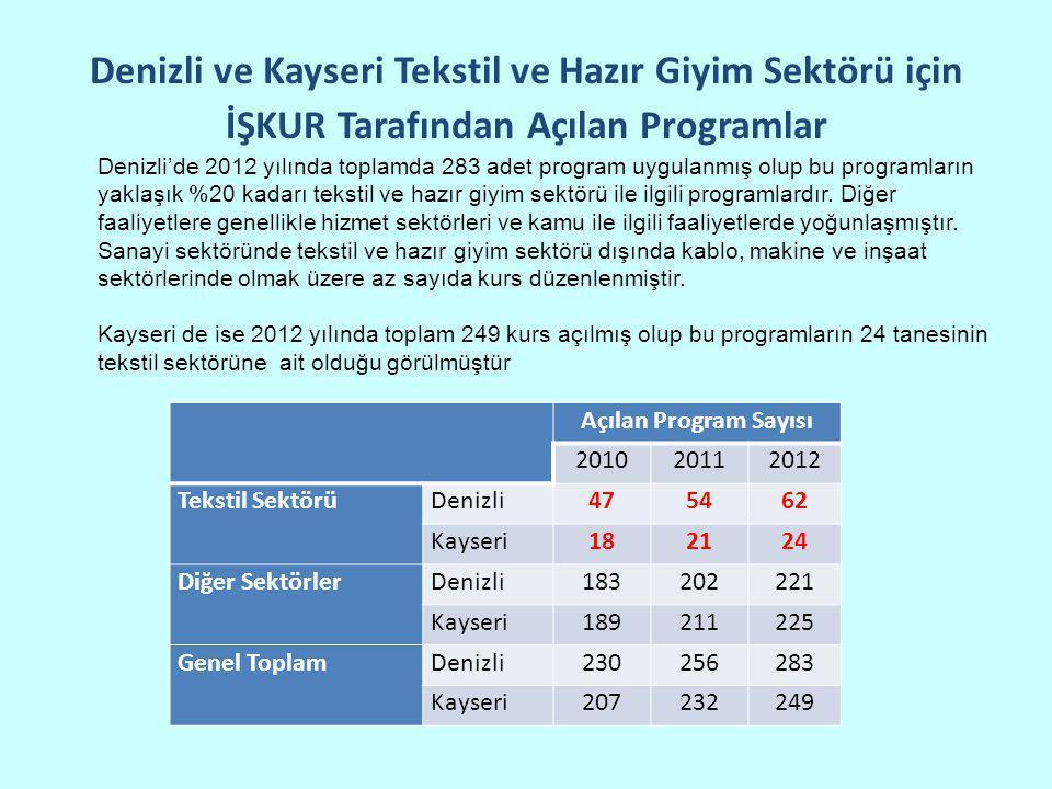 Denizli ve Kayseri Tekstil ve Hazır Giyim Sektörü için İŞKUR Tarafından Açılan Programlar Açılan Program Sayısı 201020112012 Tekstil SektörüDenizli475