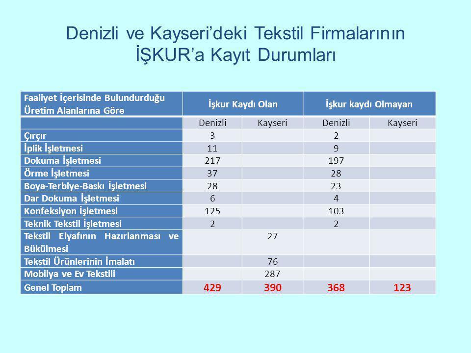 Denizli ve Kayseri'deki Tekstil Firmalarının İŞKUR'a Kayıt Durumları Faaliyet İçerisinde Bulundurduğu Üretim Alanlarına Göre İşkur Kaydı Olanİşkur kay