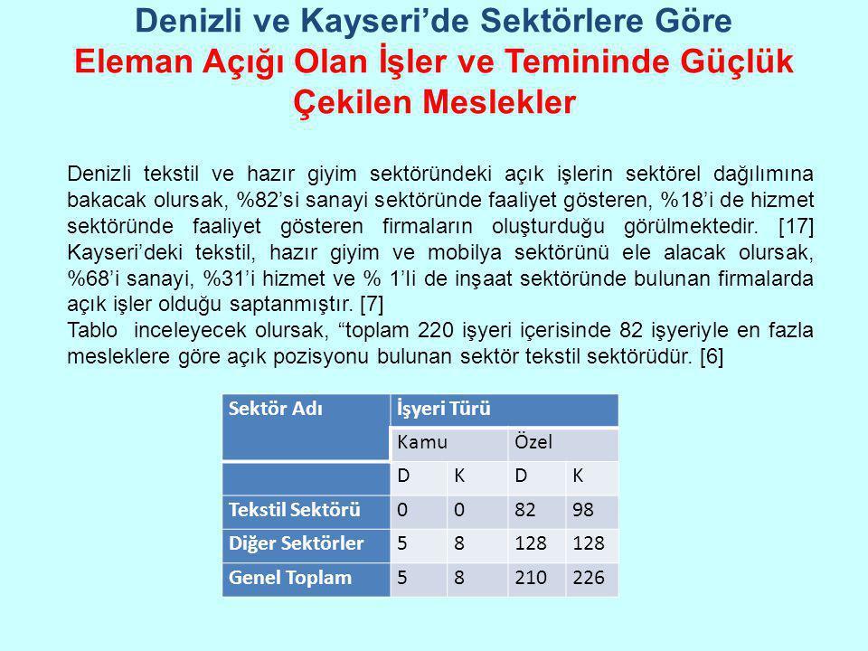 Denizli ve Kayseri'de Sektörlere Göre Eleman Açığı Olan İşler ve Temininde Güçlük Çekilen Meslekler Sektör Adıİşyeri Türü KamuÖzel DKDK Tekstil Sektör