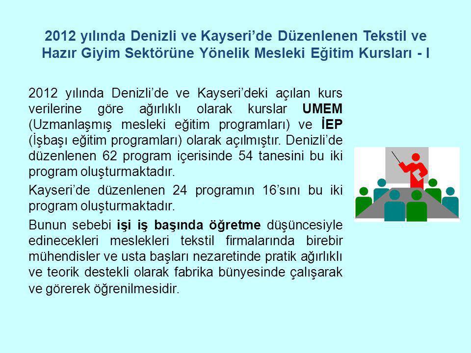 2012 yılında Denizli ve Kayseri'de Düzenlenen Tekstil ve Hazır Giyim Sektörüne Yönelik Mesleki Eğitim Kursları - I 2012 yılında Denizli'de ve Kayseri'