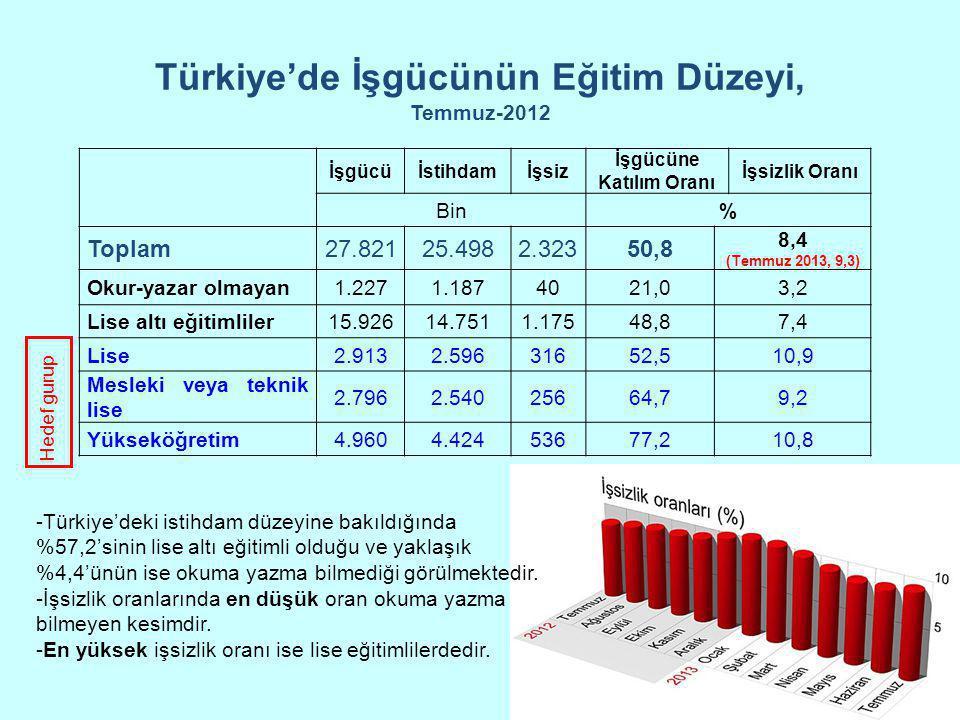 Türkiye'de İşgücünün Eğitim Düzeyi, Temmuz-2012 İşgücüİstihdamİşsiz İşgücüne Katılım Oranı İşsizlik Oranı Bin% Toplam27.82125.4982.32350,8 8,4 (Temmuz
