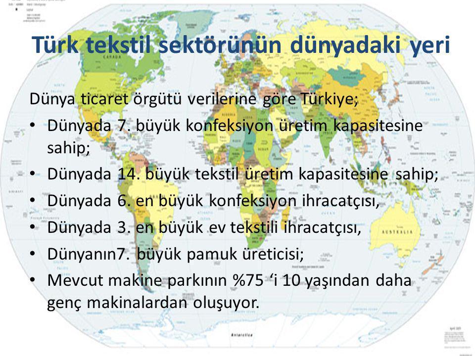 Türk tekstil sektörünün dünyadaki yeri Dünya ticaret örgütü verilerine göre Türkiye; • Dünyada 7. büyük konfeksiyon üretim kapasitesine sahip; • Dünya