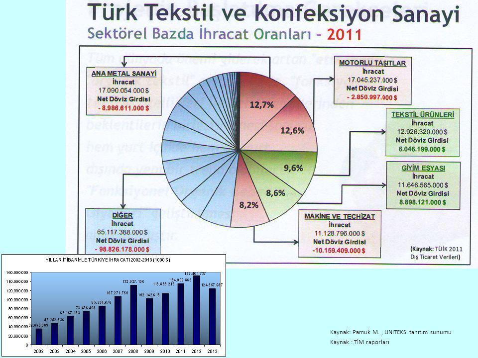 2012'de Kayseri'de düzenlenen kurslara bakacak olursak Mobilya üretim sektörüne yönelik mesleklerde düzenlenen eğitimlerin çokluğu göze çarpmaktadır.