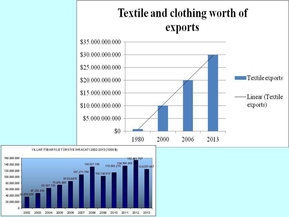 Kaynak: Dokuzuncu Kalkınma Planı (2007-2013) Tekstl, Der Ve Gym Sanay Özel Htsas Komsyonu Raporu, Türkiye'de mevcut istihdam