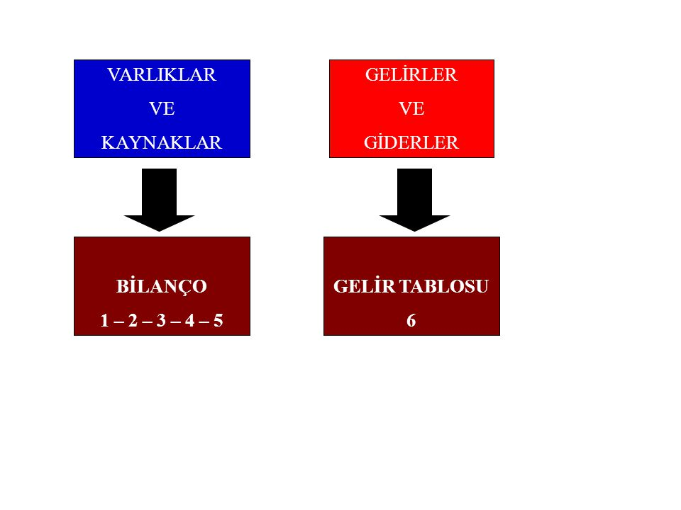 MALİYET HESAPLARINA İLİŞKİN YEVMİYE KAYITLARI 7/A ve 7/B arasındaki farkı daha iyi anlayalım...
