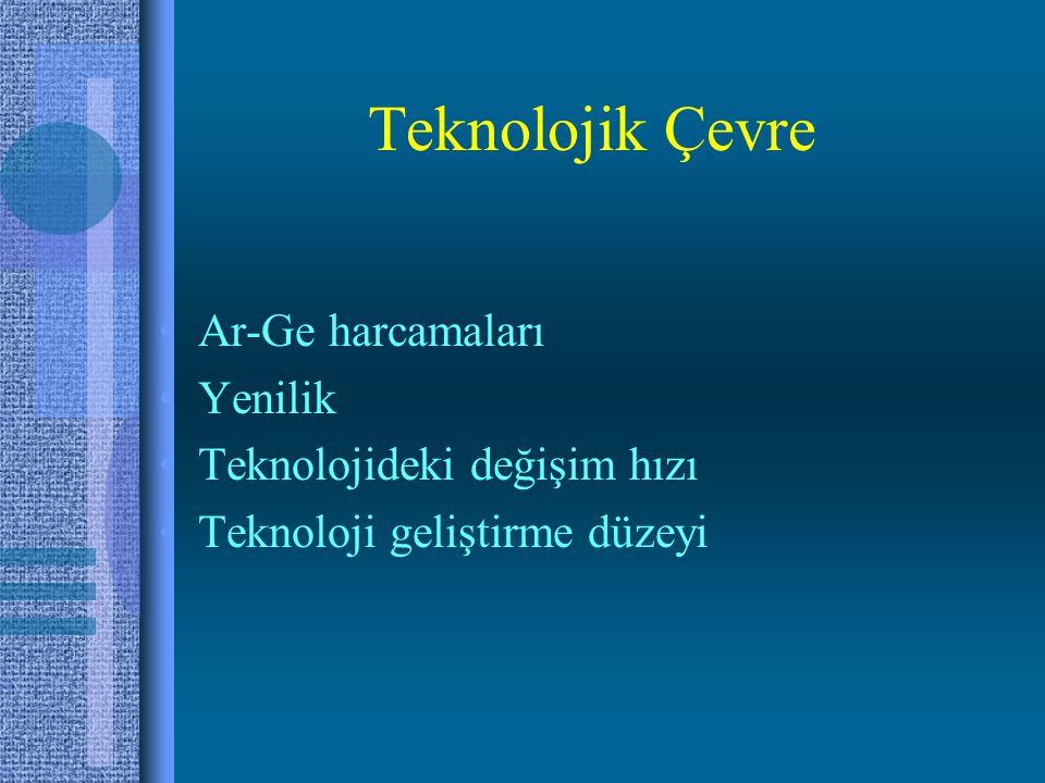 Teknolojik Çevre •Ar-Ge harcamaları •Yenilik •Teknolojideki değişim hızı •Teknoloji geliştirme düzeyi