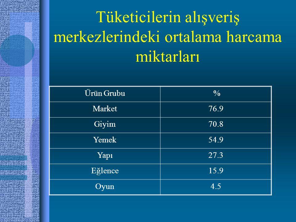 Tüketicilerin alışveriş merkezlerindeki ortalama harcama miktarları Ürün Grubu % Market76.9 Giyim70.8 Yemek54.9 Yapı27.3 Eğlence15.9 Oyun4.5