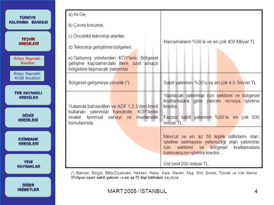 MART 2005 / İSTANBUL5 TÜRKİYE KALKINMA BANKASI KALKINMA BANKASI TEŞVİK KREDİLERİ KREDİLERİ YENİ KAYNAKLAR KAYNAKLARDİĞERHİZMETLER Bütçe Kaynaklı Krediler Bütçe Kaynaklı KOBİ Kredileri •Vadesi: Bölgesel gelişmeye dönük yatırımlarda vade 3 yıl ödemesiz toplam 6 yıl, diğer yatırım kredilerinde 1yıl ödemesiz toplam 5 yıldır.