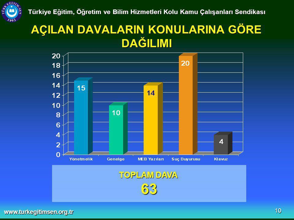 www.turkegitimsen.org.tr 10 AÇILAN DAVALARIN KONULARINA GÖRE DAĞILIMI Türkiye Eğitim, Öğretim ve Bilim Hizmetleri Kolu Kamu Çalışanları Sendikası TOPLAM DAVA 63