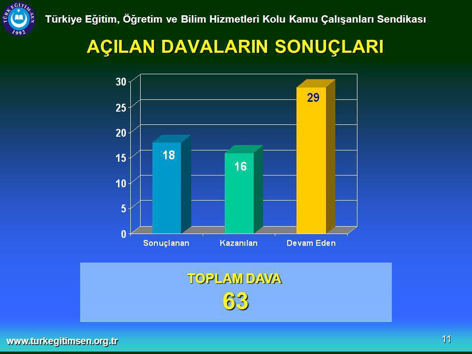 www.turkegitimsen.org.tr 11 AÇILAN DAVALARIN SONUÇLARI Türkiye Eğitim, Öğretim ve Bilim Hizmetleri Kolu Kamu Çalışanları Sendikası TOPLAM DAVA 63