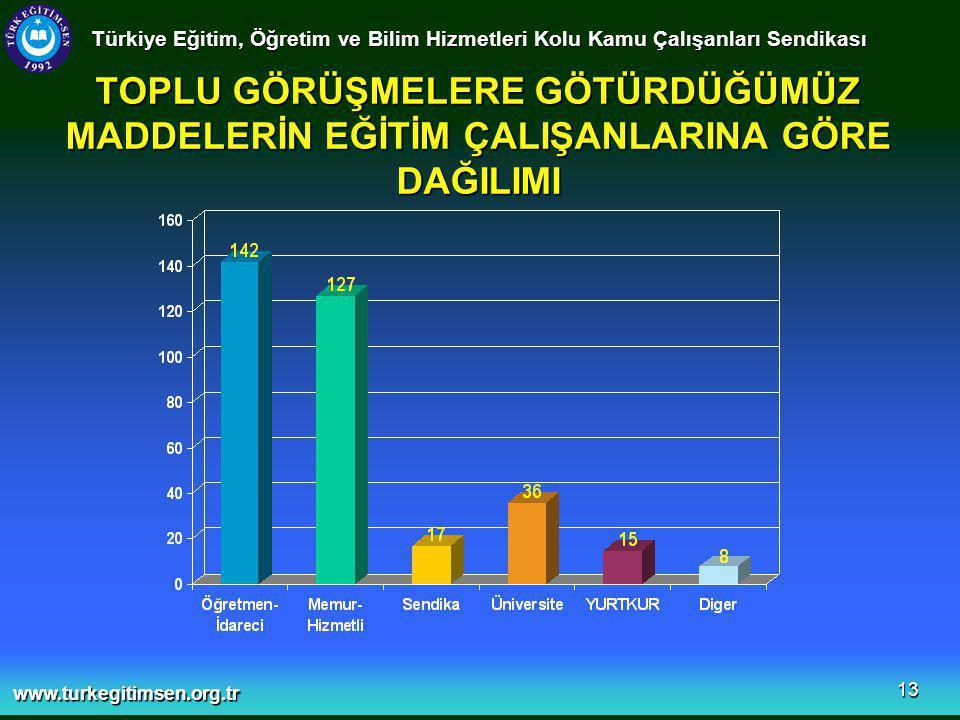 www.turkegitimsen.org.tr 13 TOPLU GÖRÜŞMELERE GÖTÜRDÜĞÜMÜZ MADDELERİN EĞİTİM ÇALIŞANLARINA GÖRE DAĞILIMI Türkiye Eğitim, Öğretim ve Bilim Hizmetleri Kolu Kamu Çalışanları Sendikası